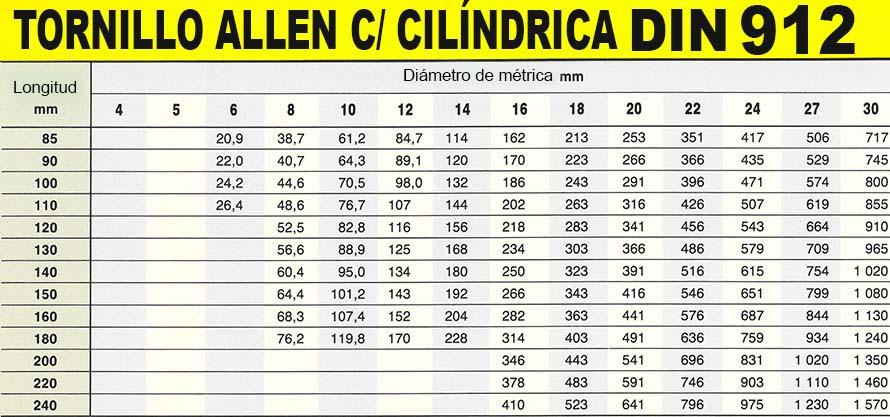 DIN 912_5